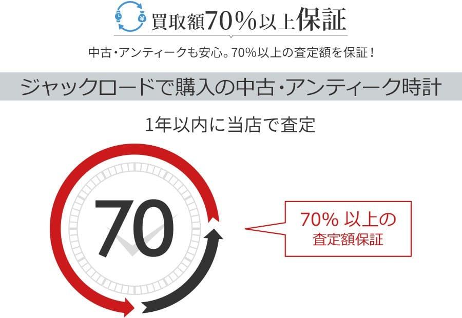 買取額70%以上保証の買戻しキャンペーンイメージ
